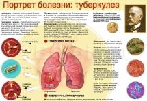 Плакат Туберкулез